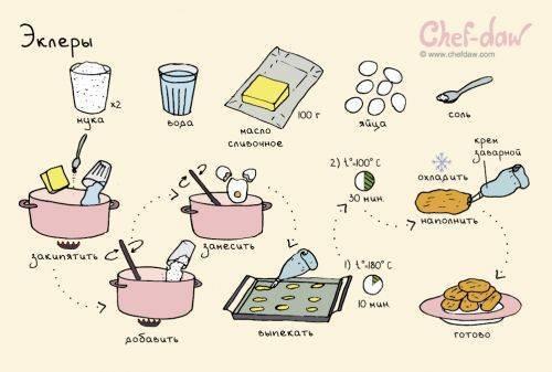 Вкусняшки быстрого приготовления рецепты